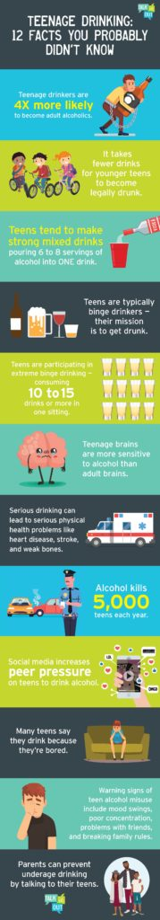 12 facts that people should know about underage drinking.